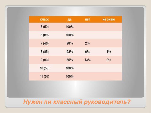 Нужен ли классный руководитель? класс да нет незнаю 5 (52) 100% 6 (89) 100% 7...