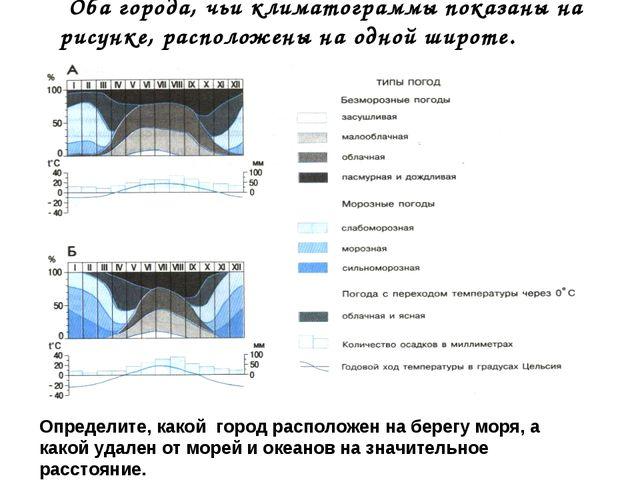Оба города, чьи климатограммы показаны на рисунке, расположены на одной широт...