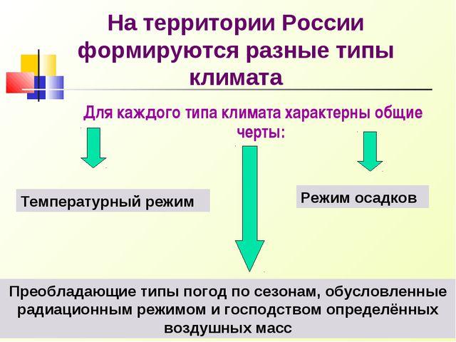 На территории России формируются разные типы климата Для каждого типа климата...