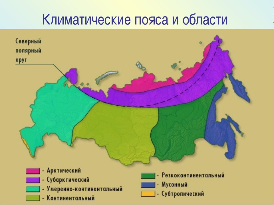 Климатические пояса и области