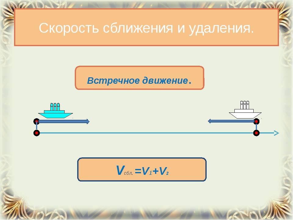 Скорость сближения и удаления. Встречное движение. Vсбл. =V1+V2