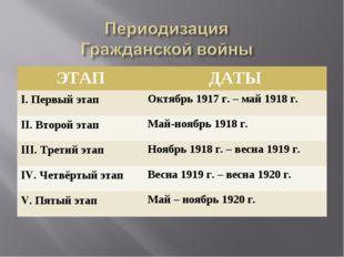 ЭТАПДАТЫ I. Первый этапОктябрь 1917 г. – май 1918 г. II. Второй этапМай-но