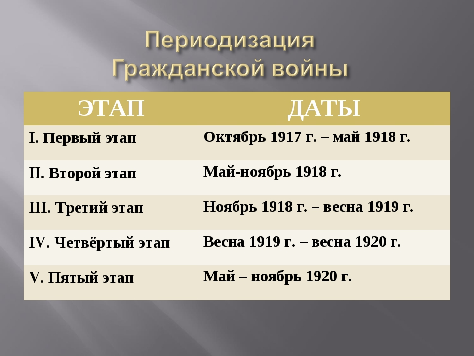 ЭТАПДАТЫ I. Первый этапОктябрь 1917 г. – май 1918 г. II. Второй этапМай-но...