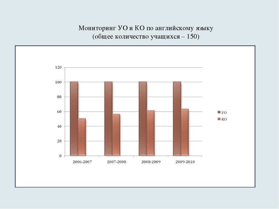 Мониторинг УО и КО по английскому языку (общее количество учащихся – 150)