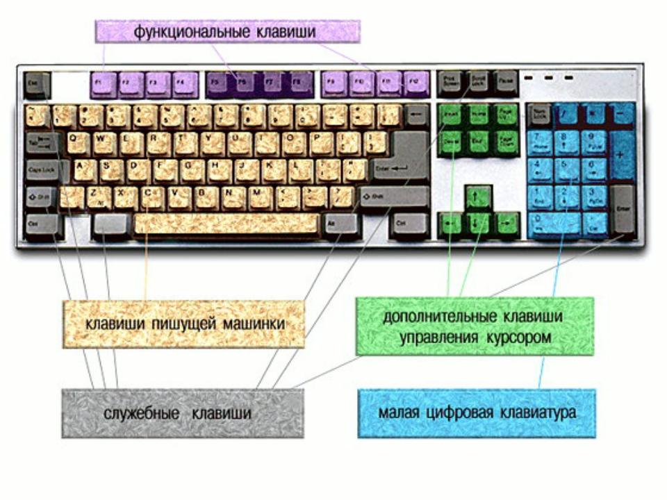 одним частым где найти управление клавиатурой на компьютере изготовления тканей позволяет