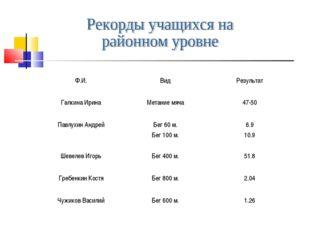 Ф.И.ВидРезультат Галкина ИринаМетание мяча47-50 Павлухин АндрейБег 60 м.