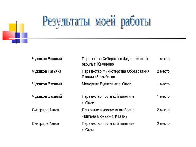 Чужиков ВасилийПервенство Сибирского Федерального округа г. Кемерово1 место...