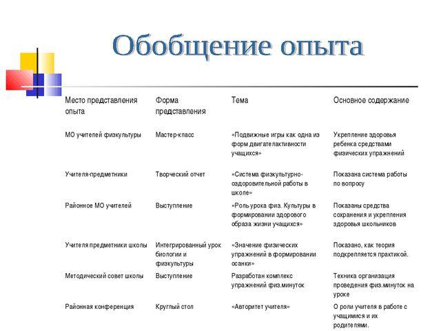 Место представления опытаФорма представленияТемаОсновное содержание МО учи...