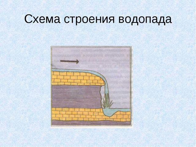 Схема строения водопада