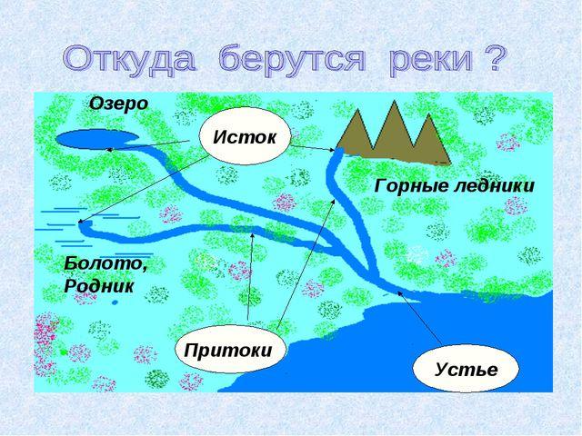Озеро Горные ледники Болото, Родник Исток Устье Притоки