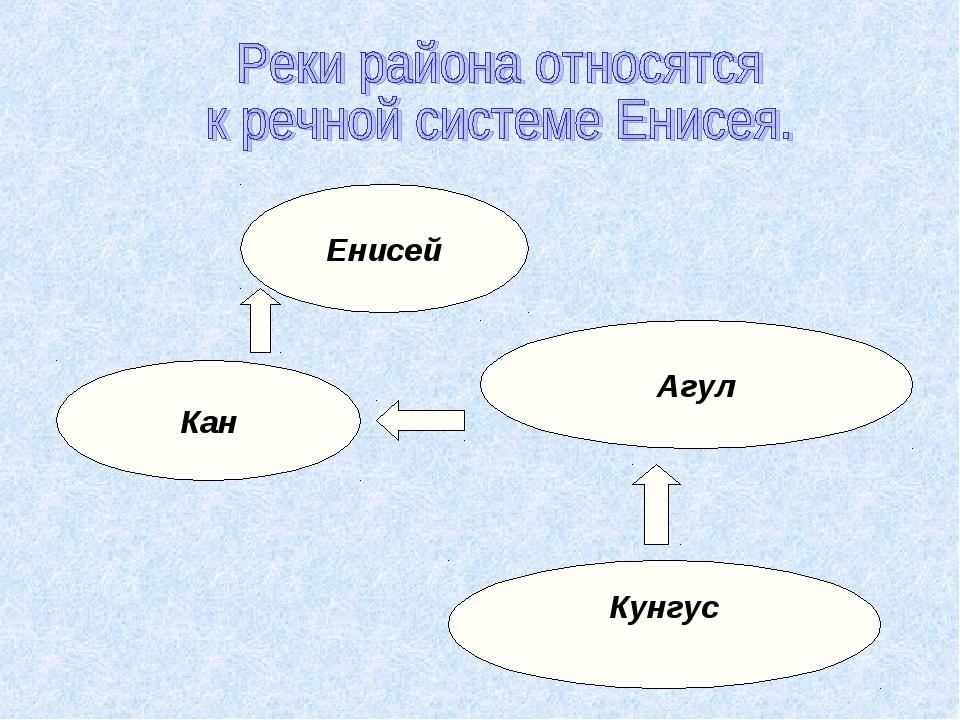 Кунгус Агул Кан Енисей