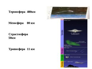 Термосфера 480км Мезосфера 80 км Страстосфера 50км Тропосфера 11 км