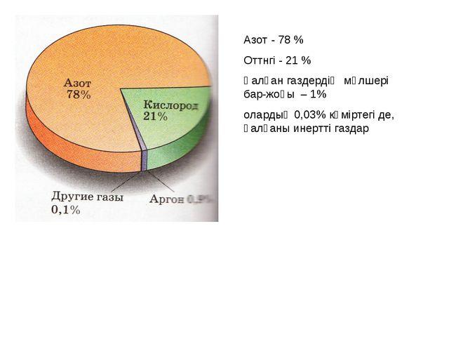 Азот - 78 % Оттнгі - 21 % Қалған газдердің мөлшері бар-жоғы – 1% олардың 0,03...
