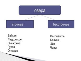 озера бессточные сточные Байкал Ладожское Онежское Гурон Онтарио Каспийское Б