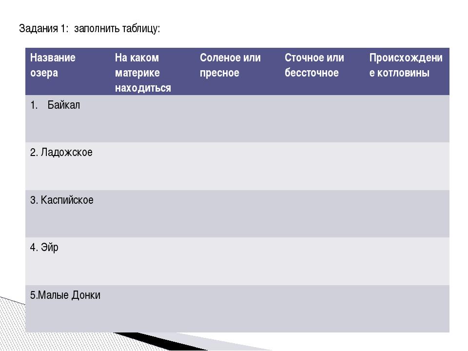 Задания 1: заполнить таблицу: Название озера На каком материке находиться Сол...