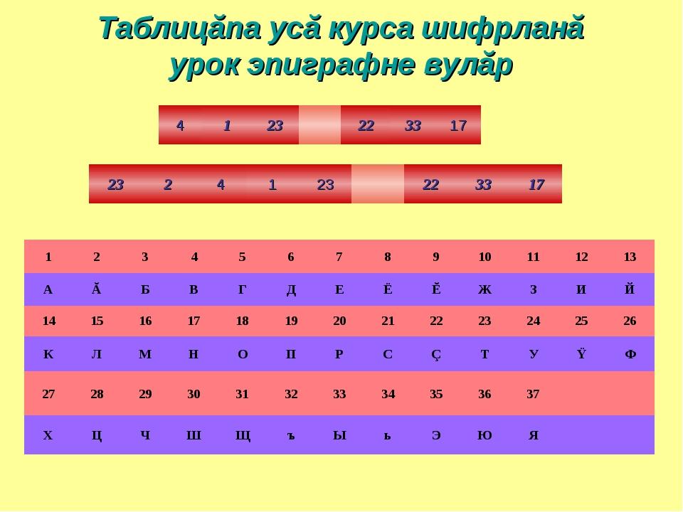 Таблицăпа усă курса шифрланă урок эпиграфне вулăр