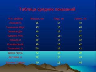 Таблица средних показаний Ф.И. ребёнкаВершок, ммПядь, смЛокоть, см Лихачёв