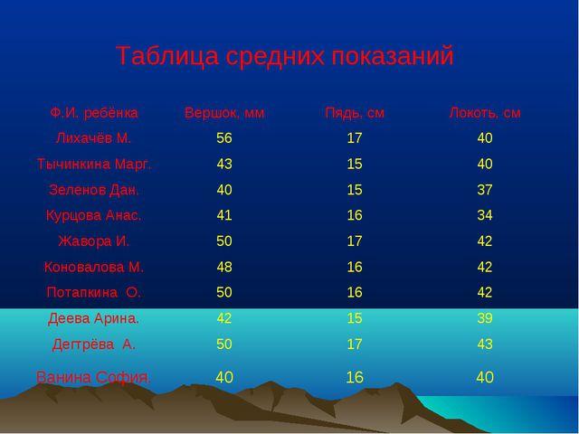 Таблица средних показаний Ф.И. ребёнкаВершок, ммПядь, смЛокоть, см Лихачёв...