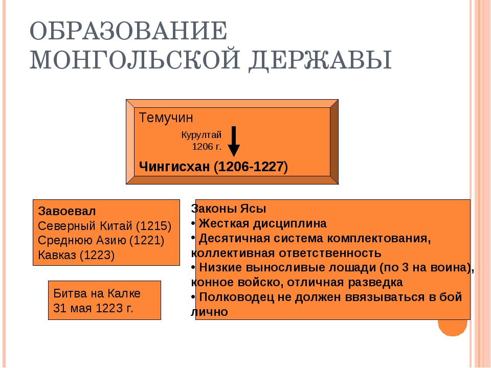 ОБРАЗОВАНИЕ МОНГОЛЬСКОЙ ДЕРЖАВЫ Темучин Чингисхан (1206-1227) Курултай 1206 г...