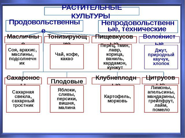 РАСТИТЕЛЬНЫЕ КУЛЬТУРЫ Продовольственные Непродовольственные, технические Масл...