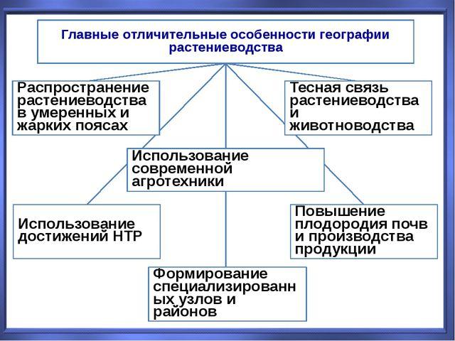 Главные отличительные особенности географии растениеводства Распространение р...