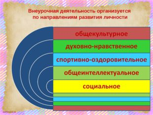 Внеурочная деятельность организуется по направлениям развития личности scul32