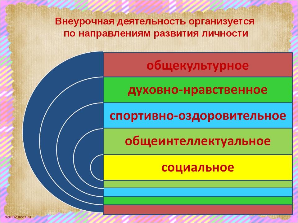Внеурочная деятельность организуется по направлениям развития личности scul32...