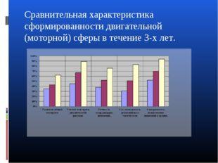 Сравнительная характеристика сформированности двигательной (моторной) сферы в