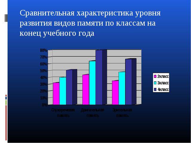 Сравнительная характеристика уровня развития видов памяти по классам на конец...