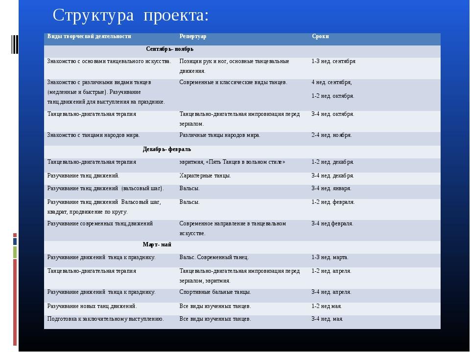 Структура проекта: Виды творческой деятельностиРепертуарСроки Сентябрь- ноя...
