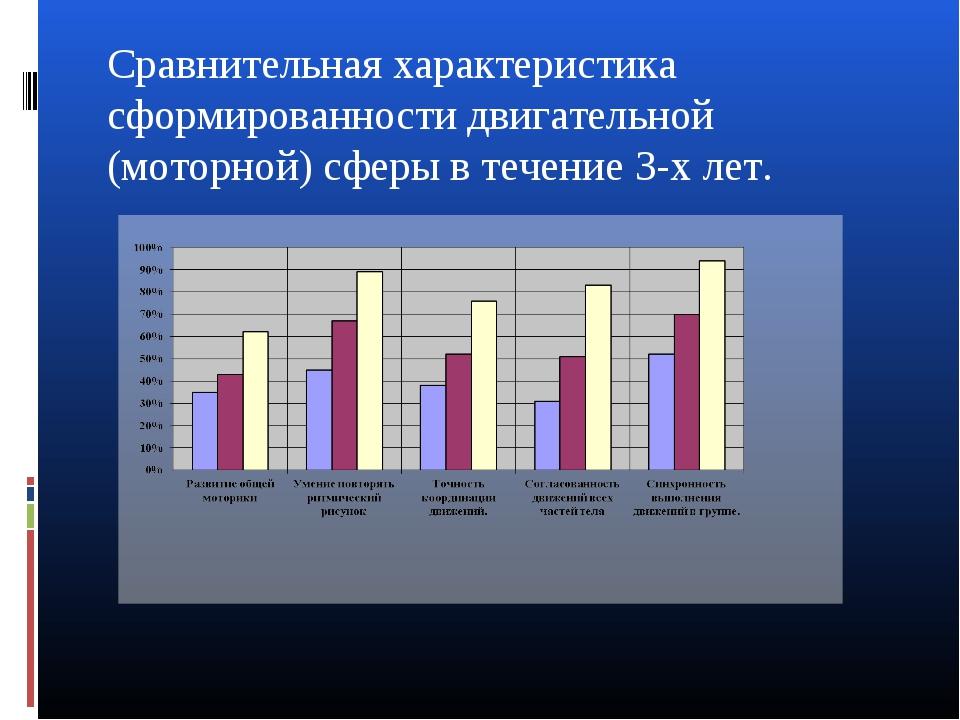 Сравнительная характеристика сформированности двигательной (моторной) сферы в...