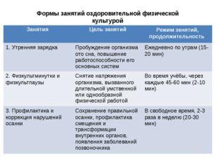 Формы занятий оздоровительной физической культурой Занятия Цель занятий Режи