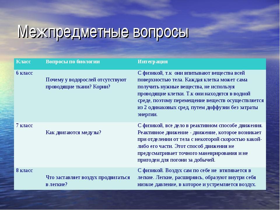 Межпредметные вопросы КлассВопросы по биологииИнтеграция 6 класс Почему у...