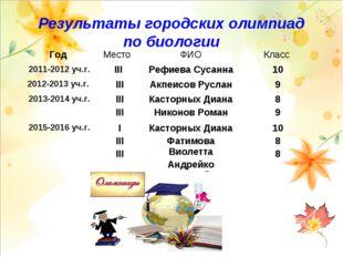 Результаты городских олимпиад по биологии Год Место ФИОКласс 2011-2012 уч.