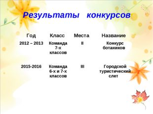 Результаты конкурсов ГодКласс Места Название 2012 – 2013 Команда 7-х клас