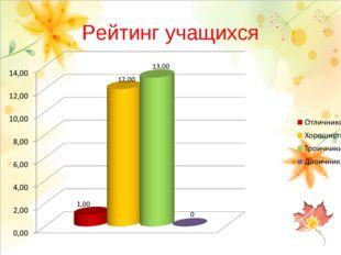 Рейтинг учащихся