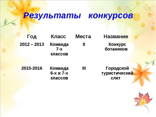 Результаты конкурсов ГодКласс Места Название 2012 – 2013 Команда 7-х клас...