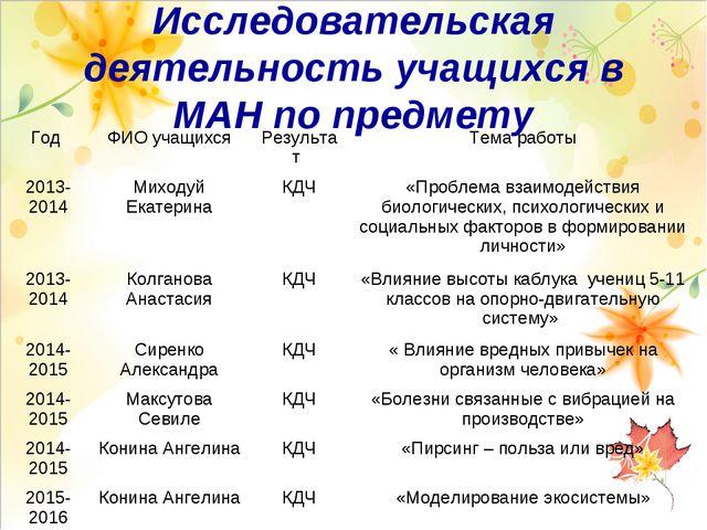 Исследовательская деятельность учащихся в МАН по предмету Год ФИО учащихсяР...