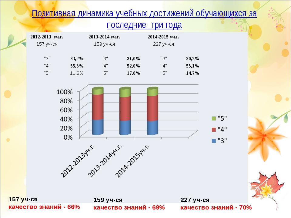 Позитивная динамика учебных достижений обучающихся за последние три года 157...