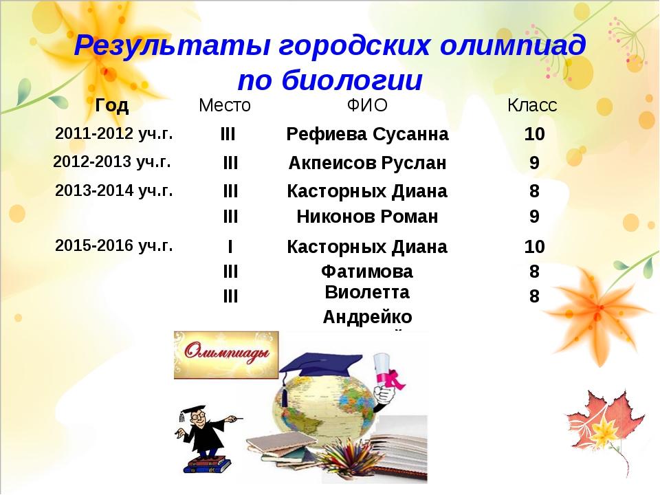 Результаты городских олимпиад по биологии Год Место ФИОКласс 2011-2012 уч....