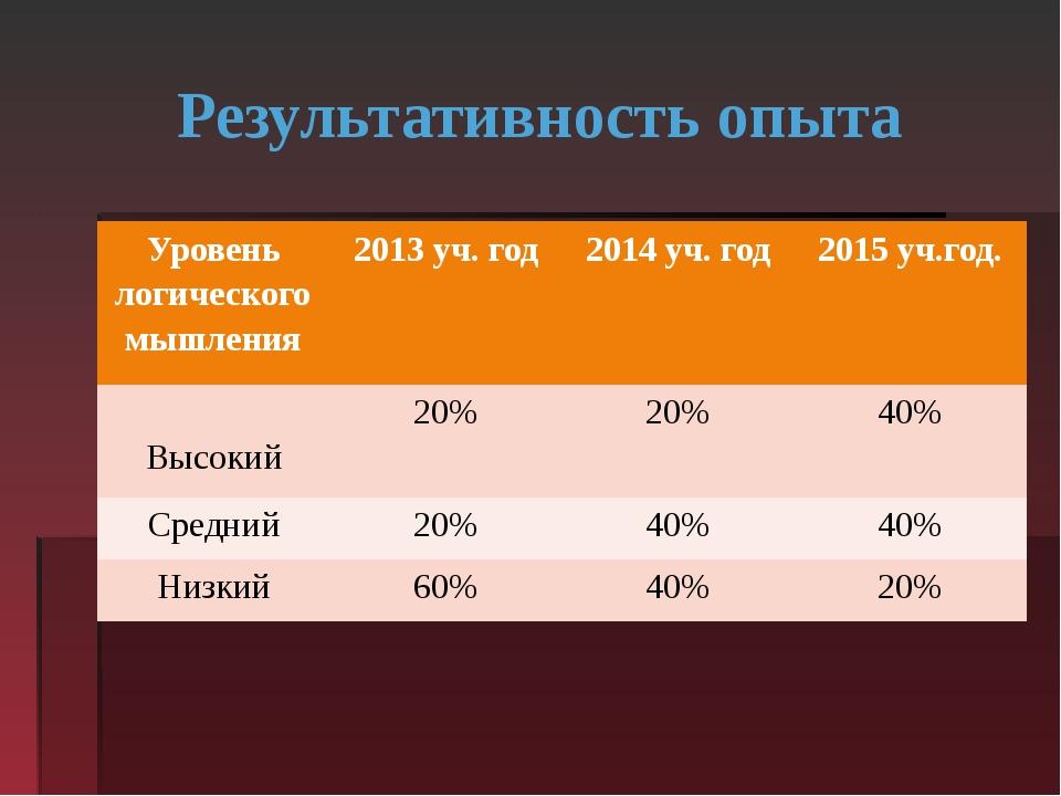 Результативность опыта Уровень логического мышления 2013уч. год 2014уч. год 2...