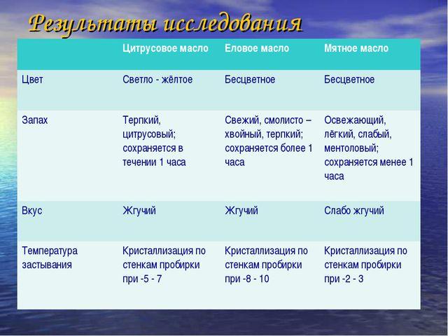 Результаты исследования Цитрусовое маслоЕловое масло Мятное масло Цвет Св...