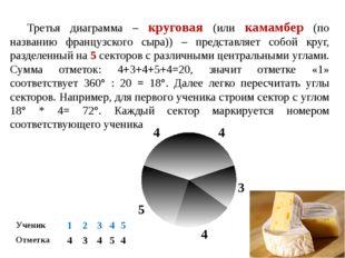 Третья диаграмма – круговая (или камамбер (по названию французского сыра)) –