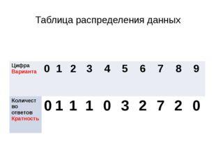 Таблица распределения данных Цифра Варианта 0 1 2 3 4 5 6 7 8 9 Количество от
