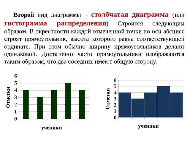 Второй вид диаграммы – столбчатая диаграмма (или гистограмма распределения) С...