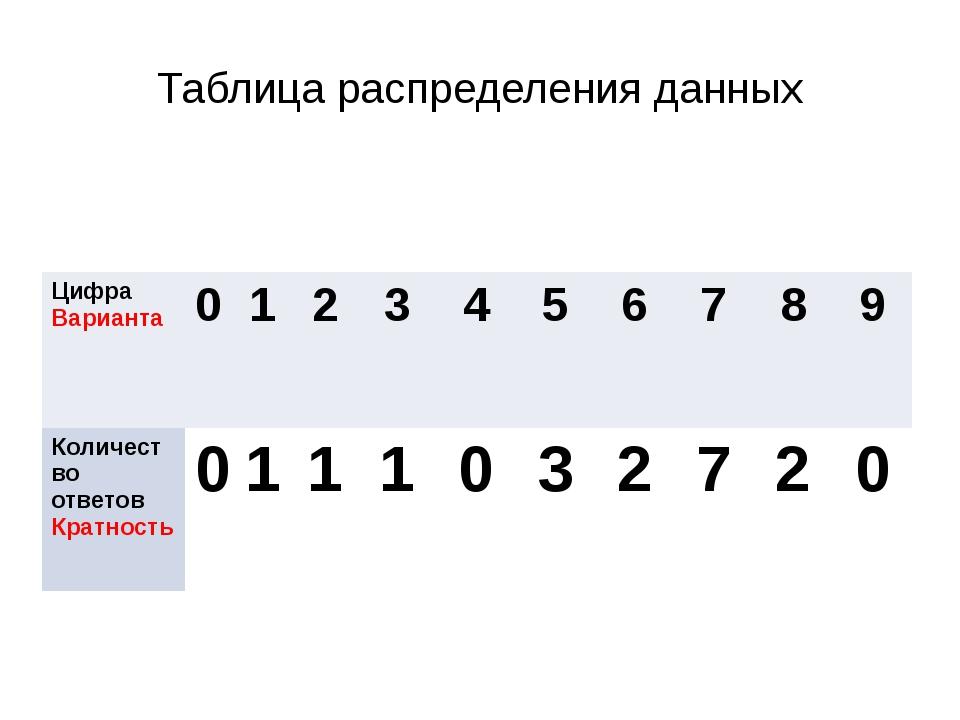 Таблица распределения данных Цифра Варианта 0 1 2 3 4 5 6 7 8 9 Количество от...