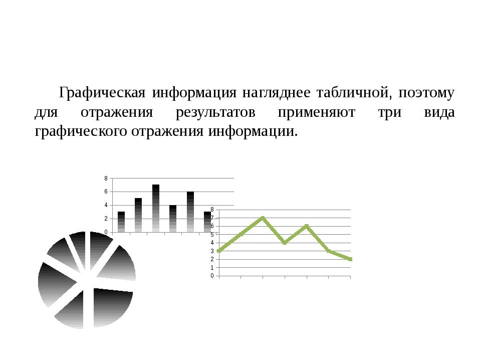 Графическая информация нагляднее табличной, поэтому для отражения результатов...