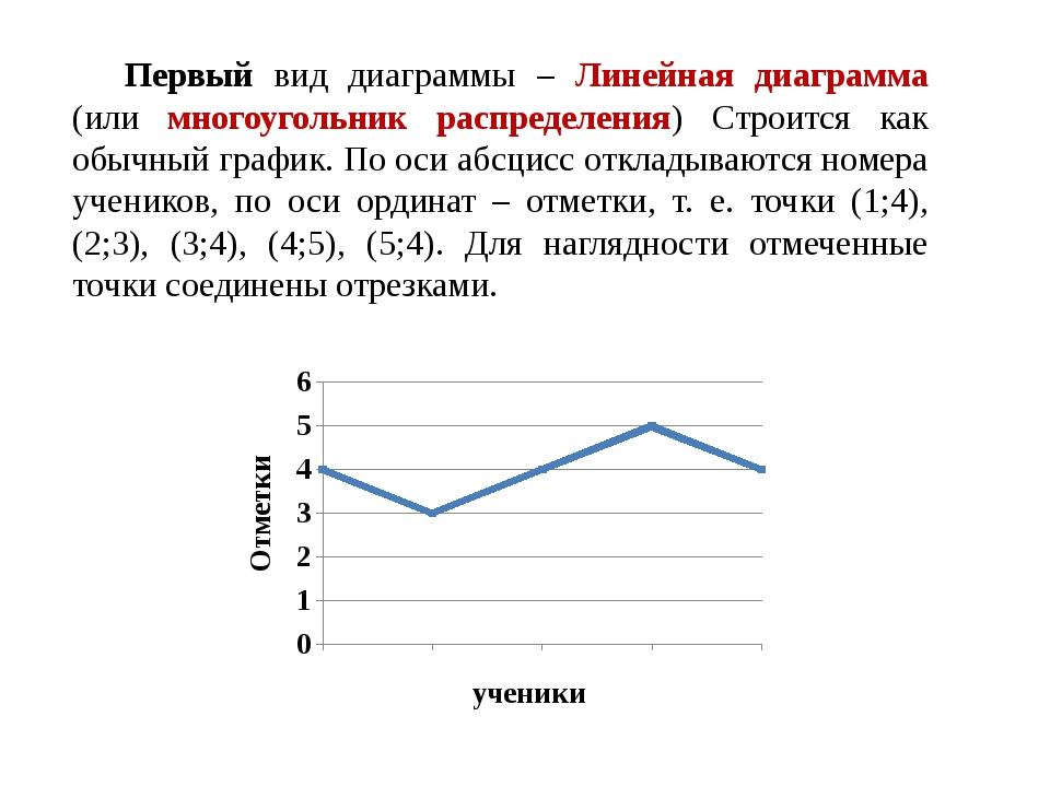 Первый вид диаграммы – Линейная диаграмма (или многоугольник распределения) С...