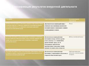 Классификация результатов внеурочной деятельности Содержание Способ достижени