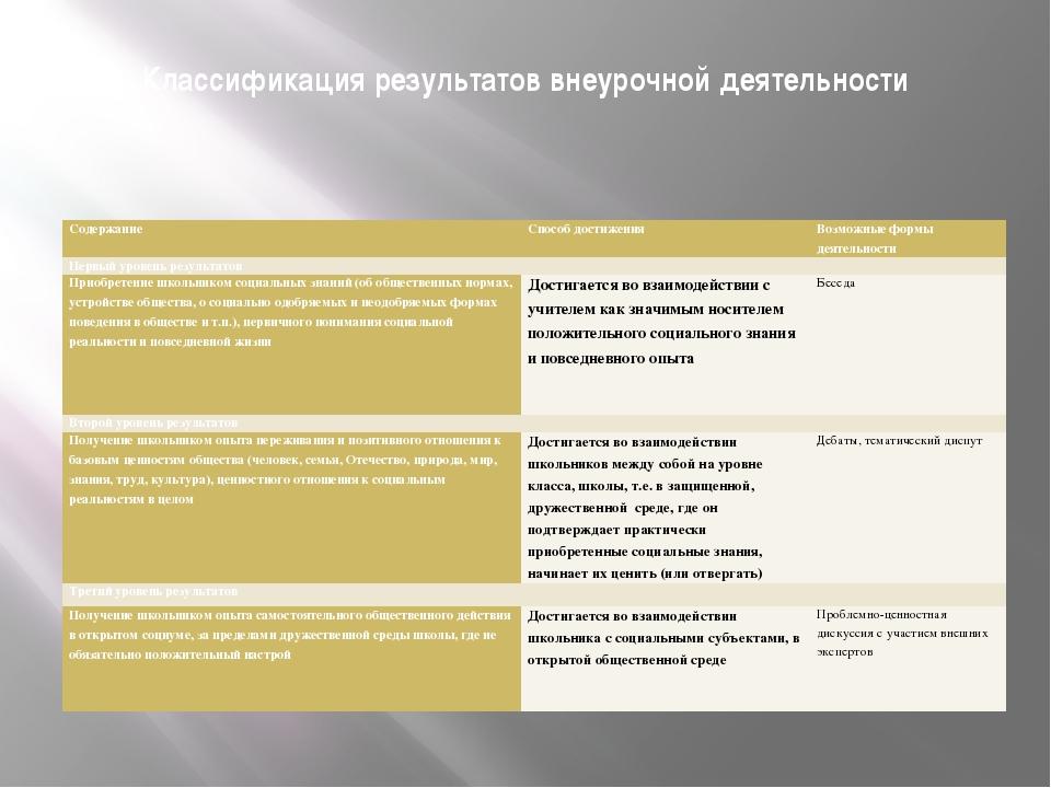 Классификация результатов внеурочной деятельности Содержание Способ достижени...